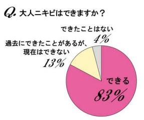 女性の8割が「大人ニキビ」に悩んでいる