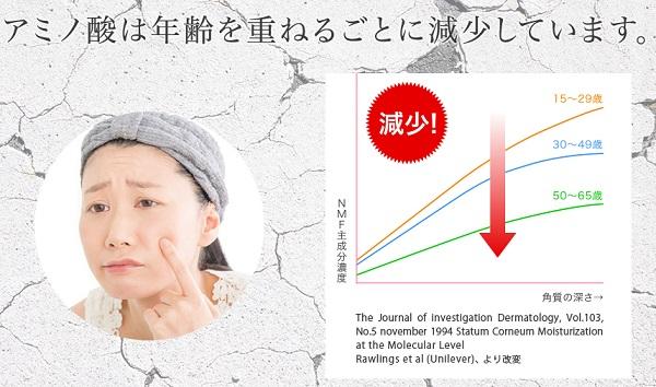 肌トラブルの原因はアミノ酸不足!?
