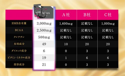ベルタHMB成分比較表