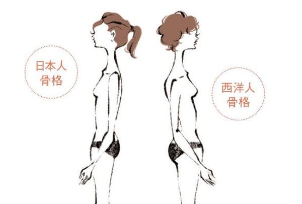 日本人のお尻はなぜ平ら?