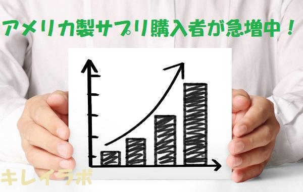米産サプリ購入者数グラフ